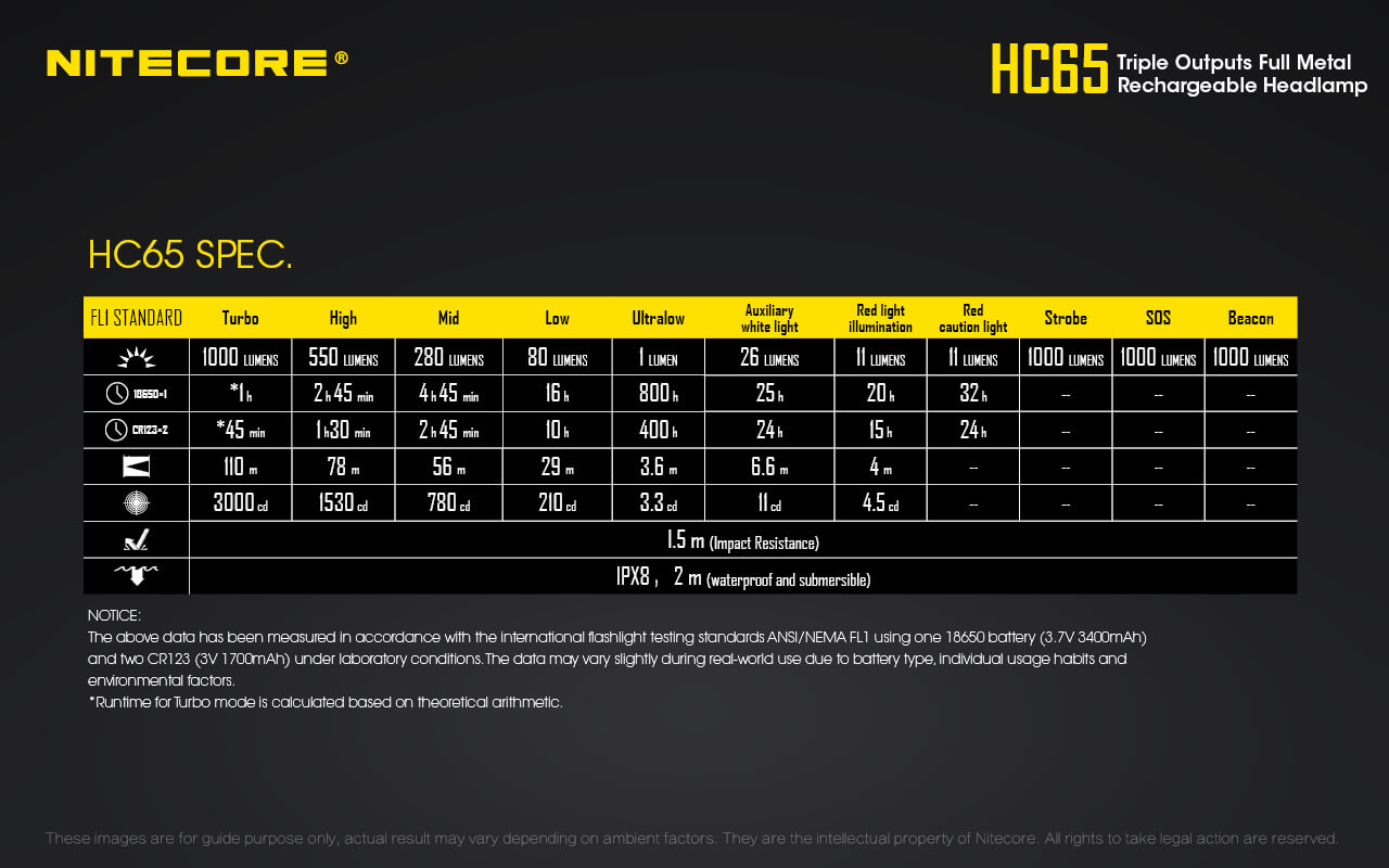Nitecore HC65 Specifiche